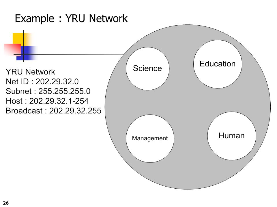 Example : YRU Network
