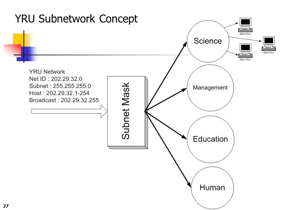 YRU Subnetwork Concept