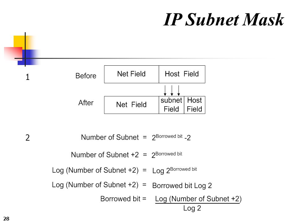 IP Subnet Mask 1 2