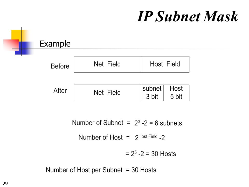 IP Subnet Mask Example