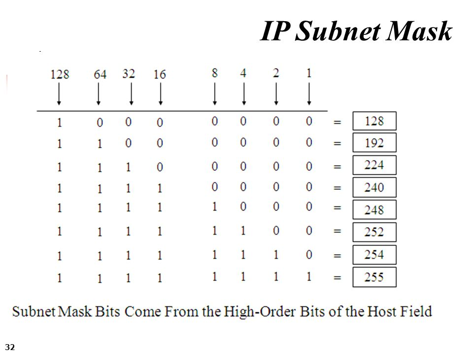 IP Subnet Mask