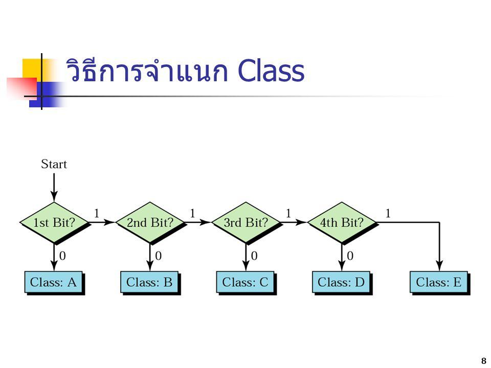 วิธีการจำแนก Class