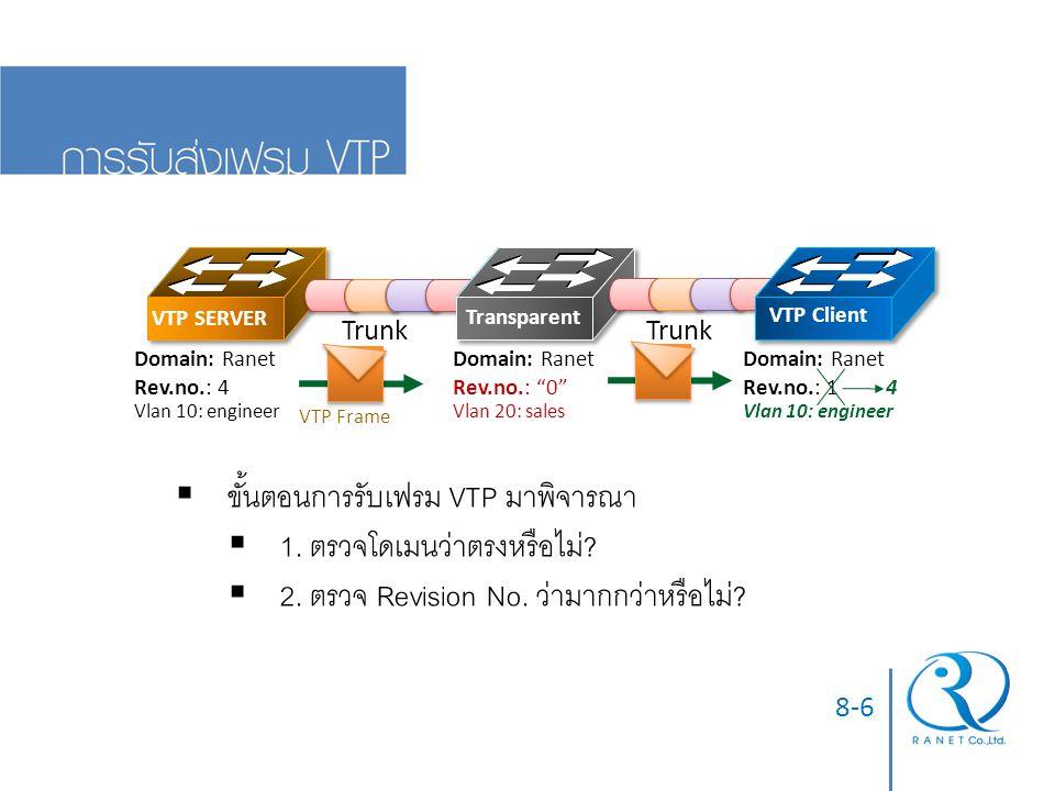 ขั้นตอนการรับเฟรม VTP มาพิจารณา 1. ตรวจโดเมนว่าตรงหรือไม่