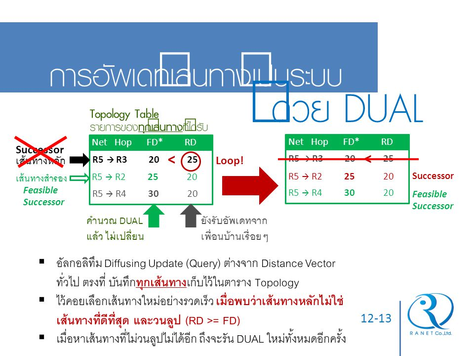 ด้วย DUAL การอัพเดทเส้นทางเป็นระบบ Topology Table