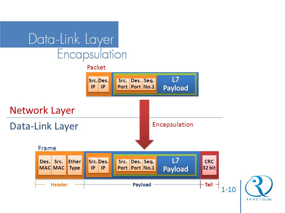 Network Layer Data-Link Layer L7 Payload 1-10 Packet Encapsulation