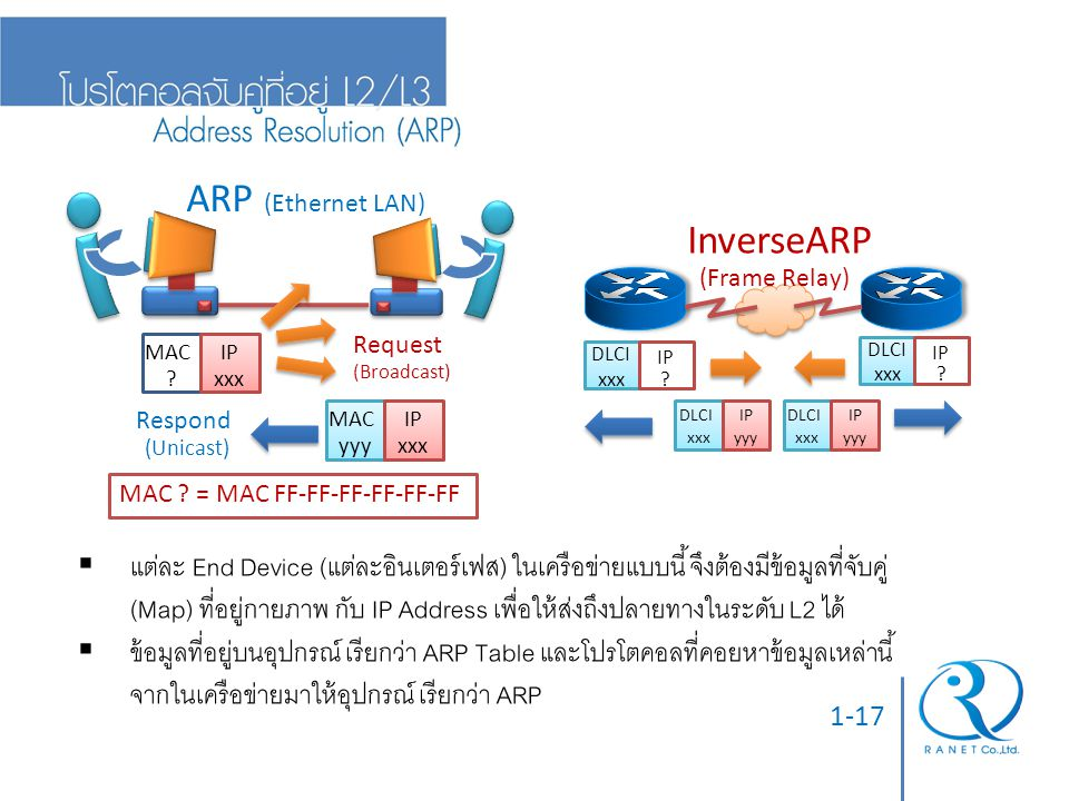 ARP (Ethernet LAN) InverseARP