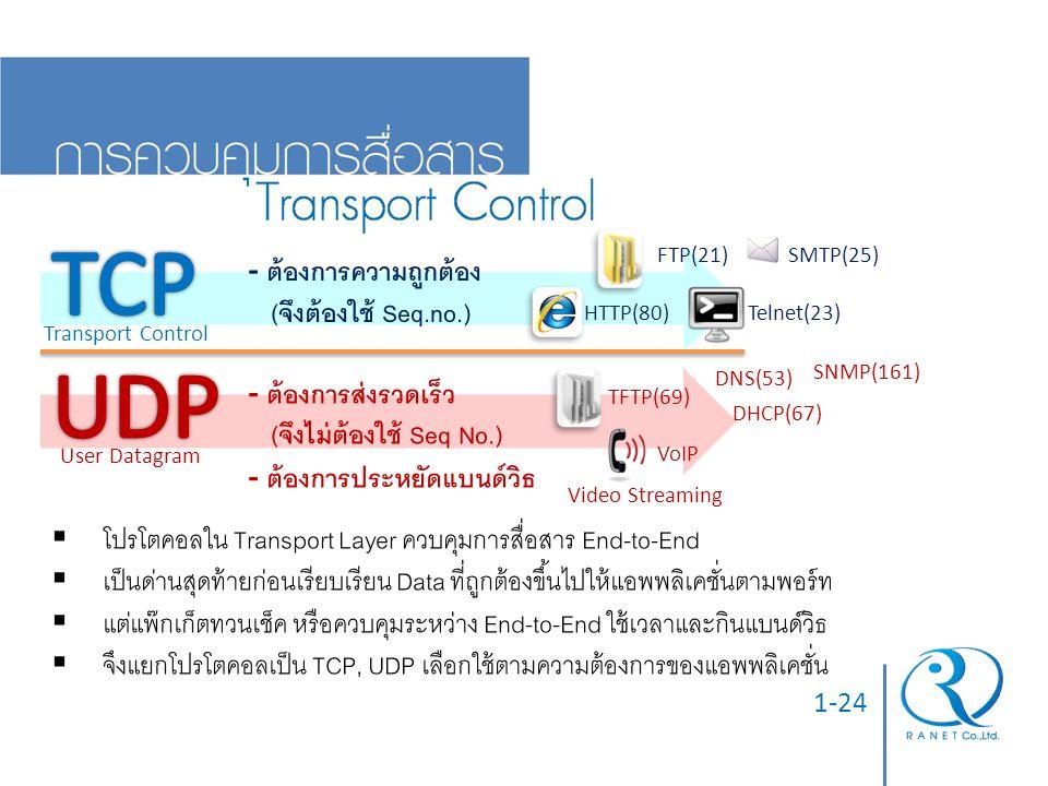 TCP UDP - ต้องการความถูกต้อง (จึงต้องใช้ Seq.no.) - ต้องการส่งรวดเร็ว