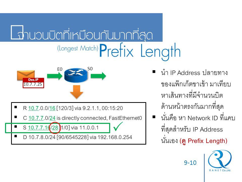 Prefix Length จำนวนบิตที่เหมือนกันมากที่สุด  (Longest Match)