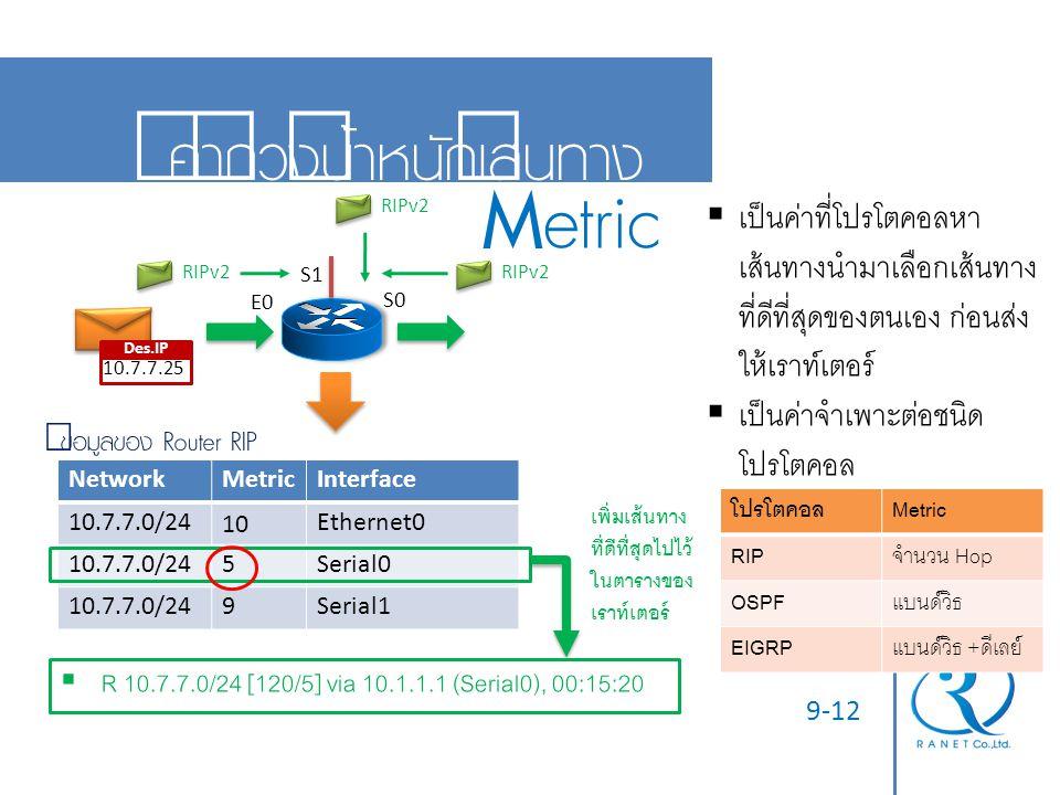 Metric ค่าถ่วงน้ำหนักเส้นทาง