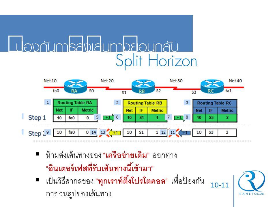 Split Horizon ป้องกันการส่งเส้นทางย้อนกลับ
