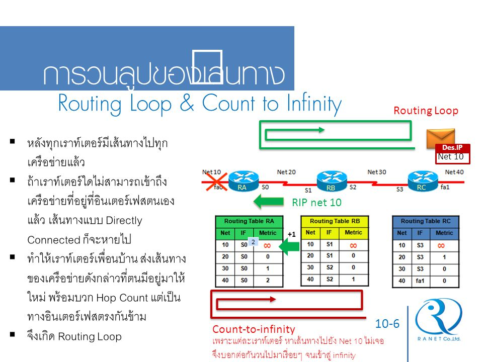 การวนลูปของเส้นทาง Routing Loop & Count to Infinity
