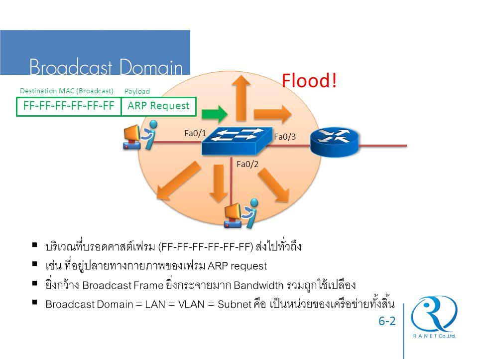 Flood! บริเวณที่บรอดคาสต์เฟรม (FF-FF-FF-FF-FF-FF) ส่งไปทั่วถึง