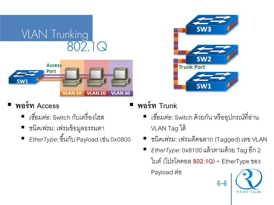 พอร์ท Access พอร์ท Trunk เชื่อมต่อ: Switch กับเครื่องโฮส