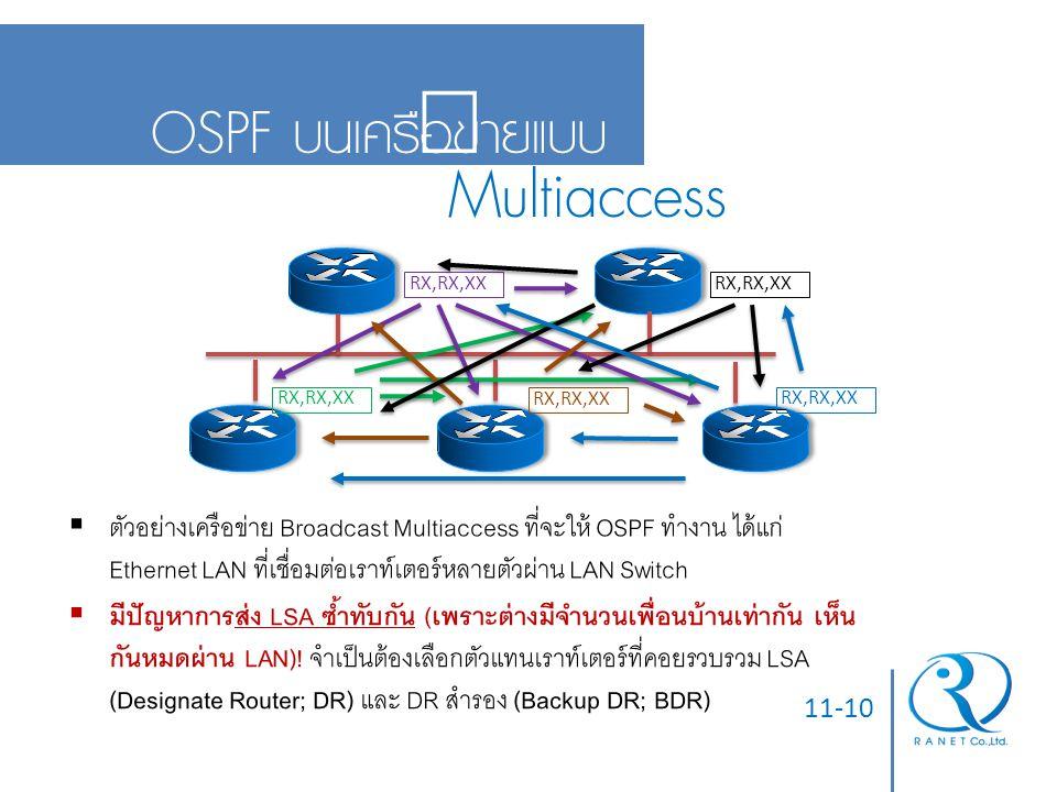 Multiaccess OSPF บนเครือข่ายแบบ