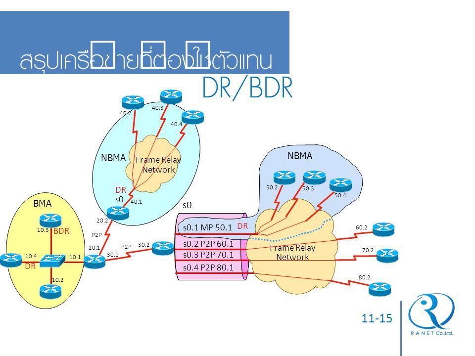 DR/BDR สรุปเครือข่ายที่ต้องใช้ตัวแทน 11-15 s0 NBMA NBMA Frame Relay