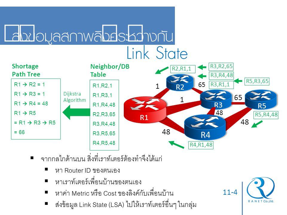 Link State ส่งข้อมูลสภาพลิงค์ระหว่างกัน R4
