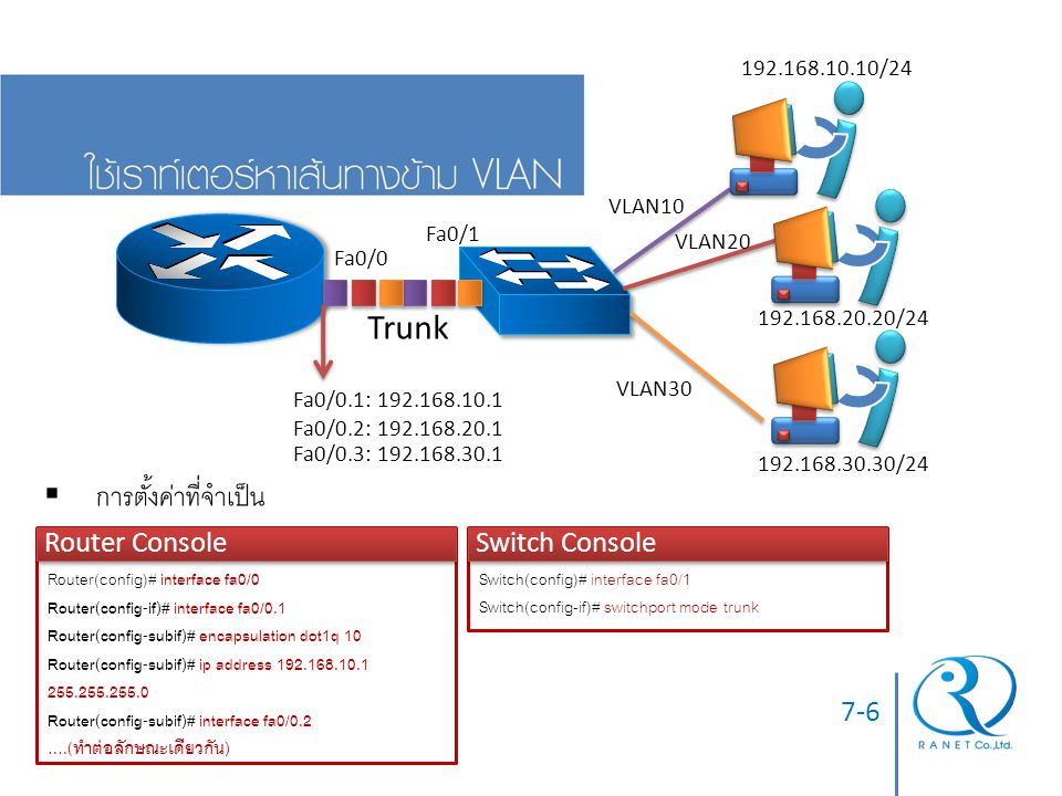 Trunk การตั้งค่าที่จำเป็น Router Console Switch Console 7-6