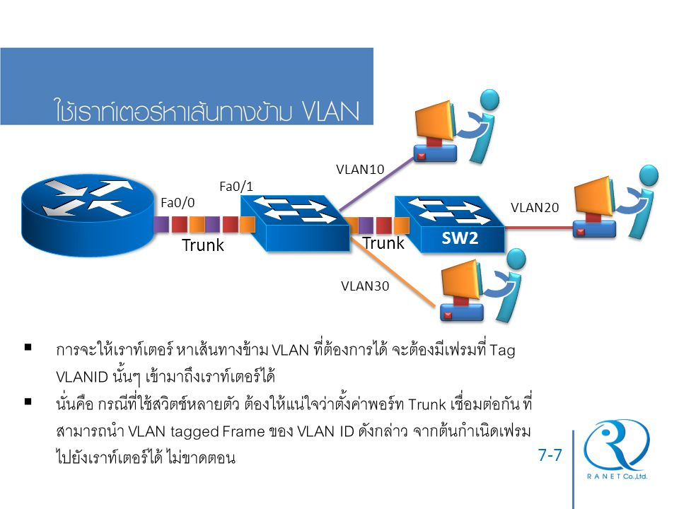 SW1 Trunk. VLAN10. VLAN20. VLAN30. Fa0/0. Fa0/1. SW2.