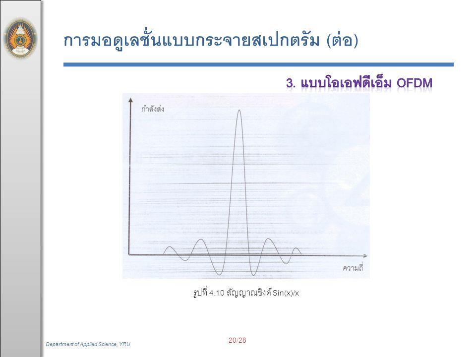 รูปที่ 4.10 สัญญาณซิงค์ Sin(x)/x