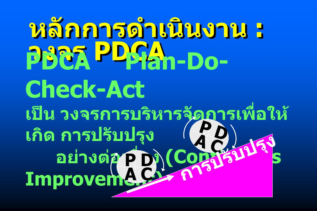 หลักการดำเนินงาน : วงจร PDCA