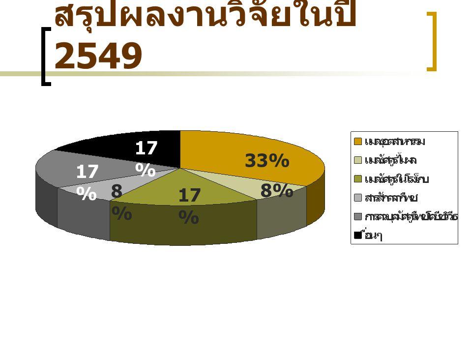 สรุปผลงานวิจัยในปี 2549 33% 17% 8%