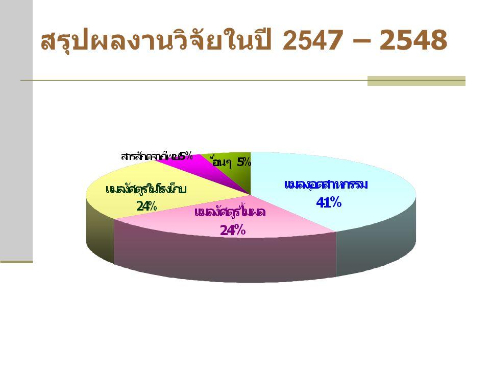 สรุปผลงานวิจัยในปี 2547 – 2548