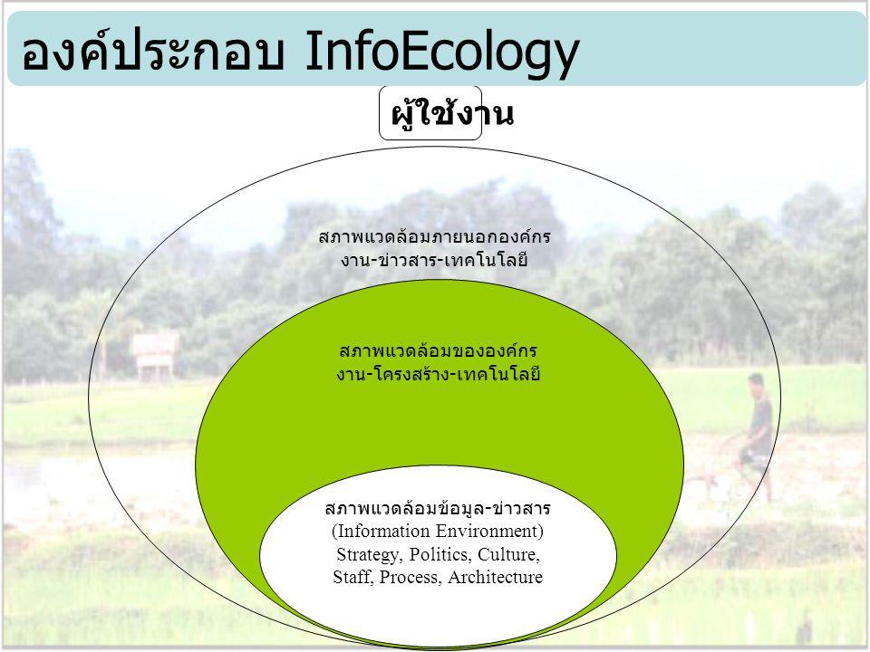 องค์ประกอบ InfoEcology