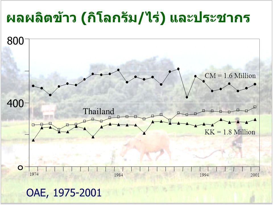ผลผลิตข้าว (กิโลกรัม/ไร่) และประชากร