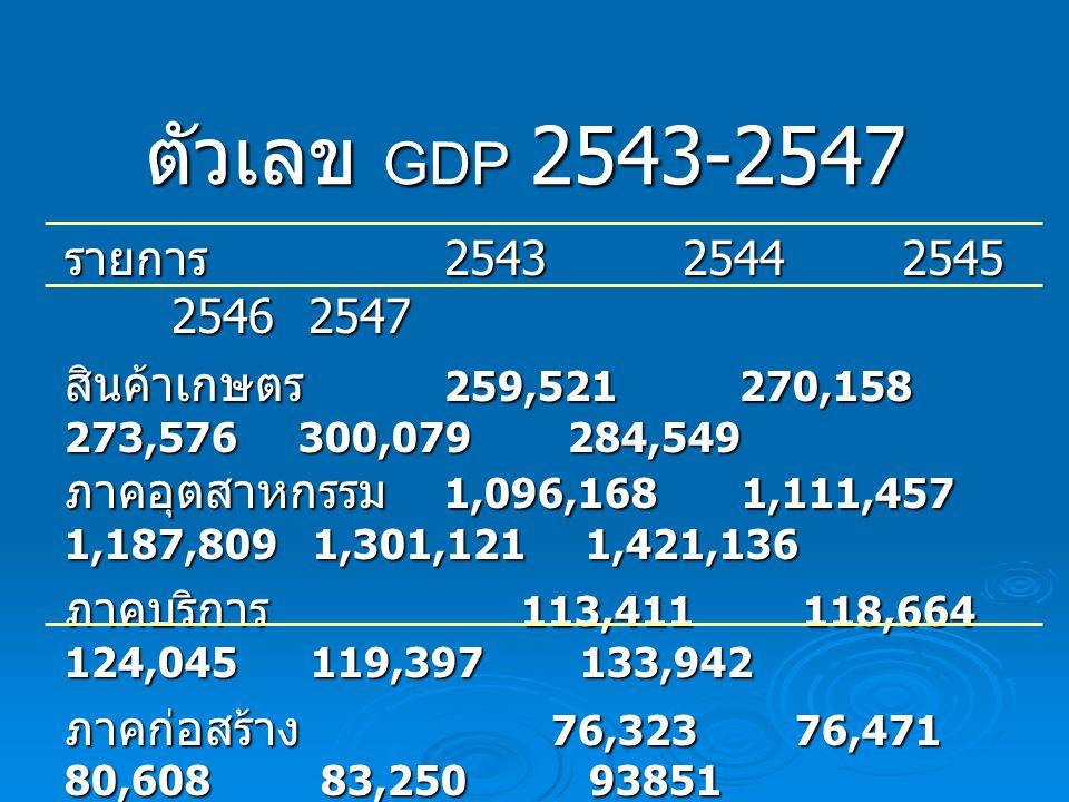 ตัวเลข GDP 2543-2547 รายการ 2543 2544 2545 2546 2547.