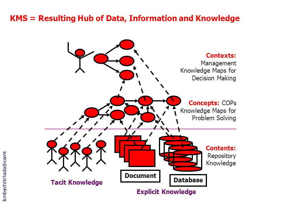 KMS = Resulting Hub of Data, Information and Knowledge