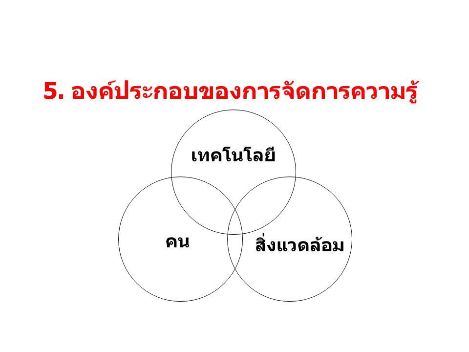 5. องค์ประกอบของการจัดการความรู้