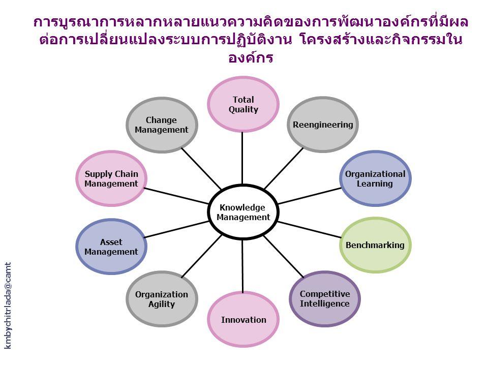 การบูรณาการหลากหลายแนวความคิดของการพัฒนาองค์กรที่มีผลต่อการเปลี่ยนแปลงระบบการปฏิบัติงาน โครงสร้างและกิจกรรมในองค์กร