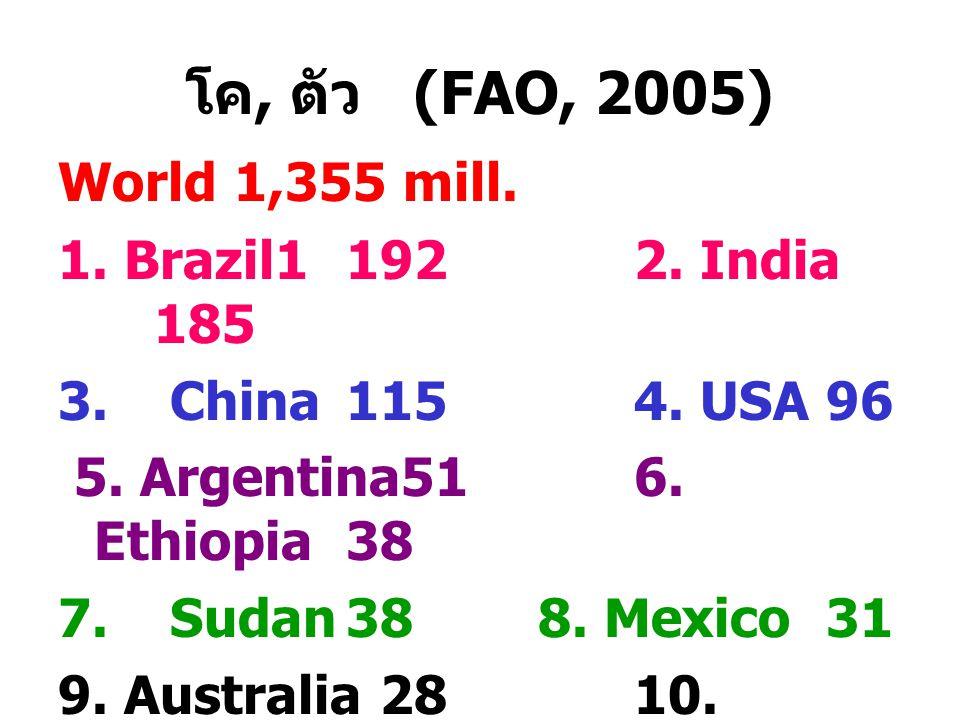 โค, ตัว (FAO, 2005) World 1,355 mill. 1. Brazil1 192 2. India 185