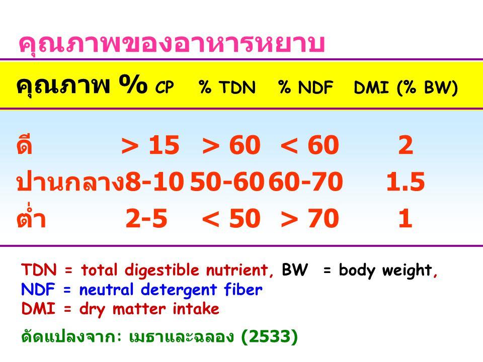 คุณภาพของอาหารหยาบ คุณภาพ % CP % TDN % NDF DMI (% BW) ดี > 15 > 60 < 60 2 ปานกลาง 8-10 50-60 60-70 1.5 ต่ำ 2-5 < 50 > 70 1