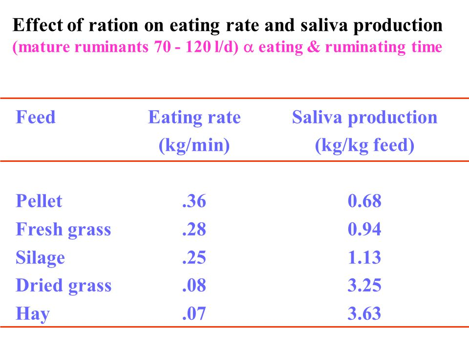 Effect of ration on eating rate and saliva production (mature ruminants 70 - 120 l/d)  eating & ruminating time