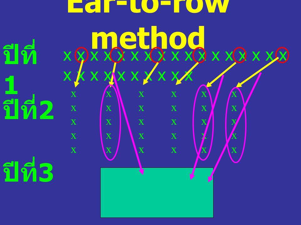 Ear-to-row method ปีที่1 ปีที่2 ปีที่3