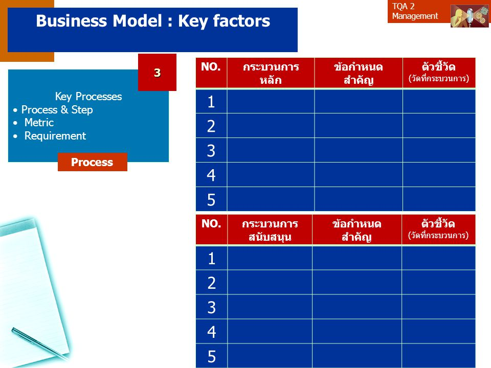Business Model : Key factors