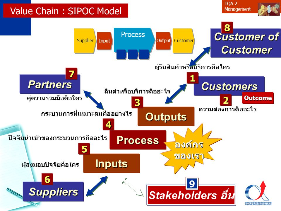 Customer of Customer Partners Customers Outputs Process Inputs
