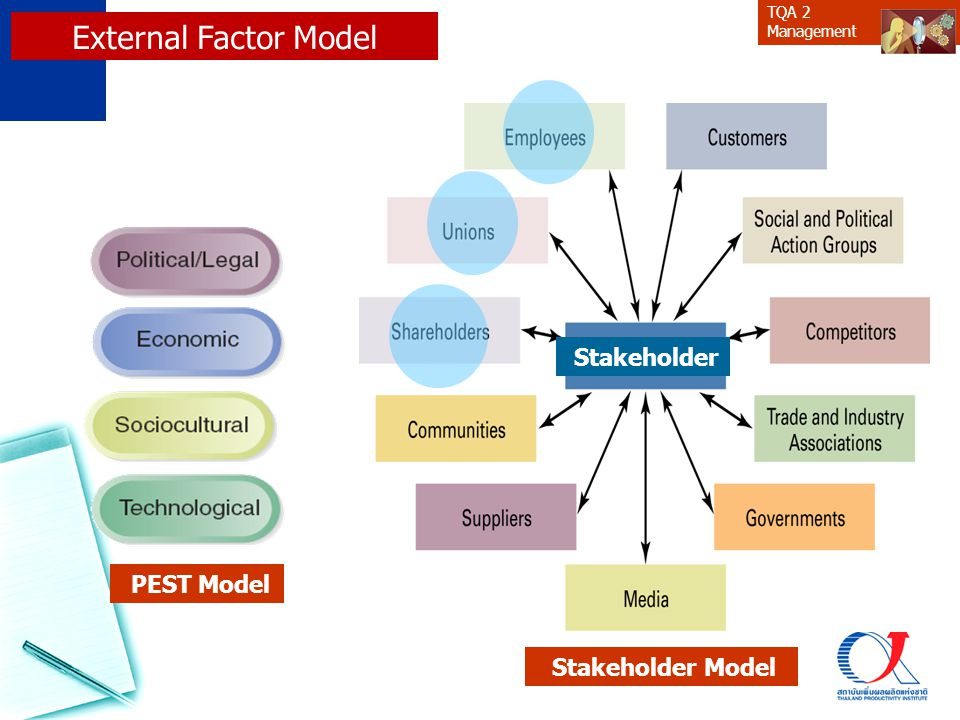 External Factor Model Stakeholder PEST Model Stakeholder Model 19
