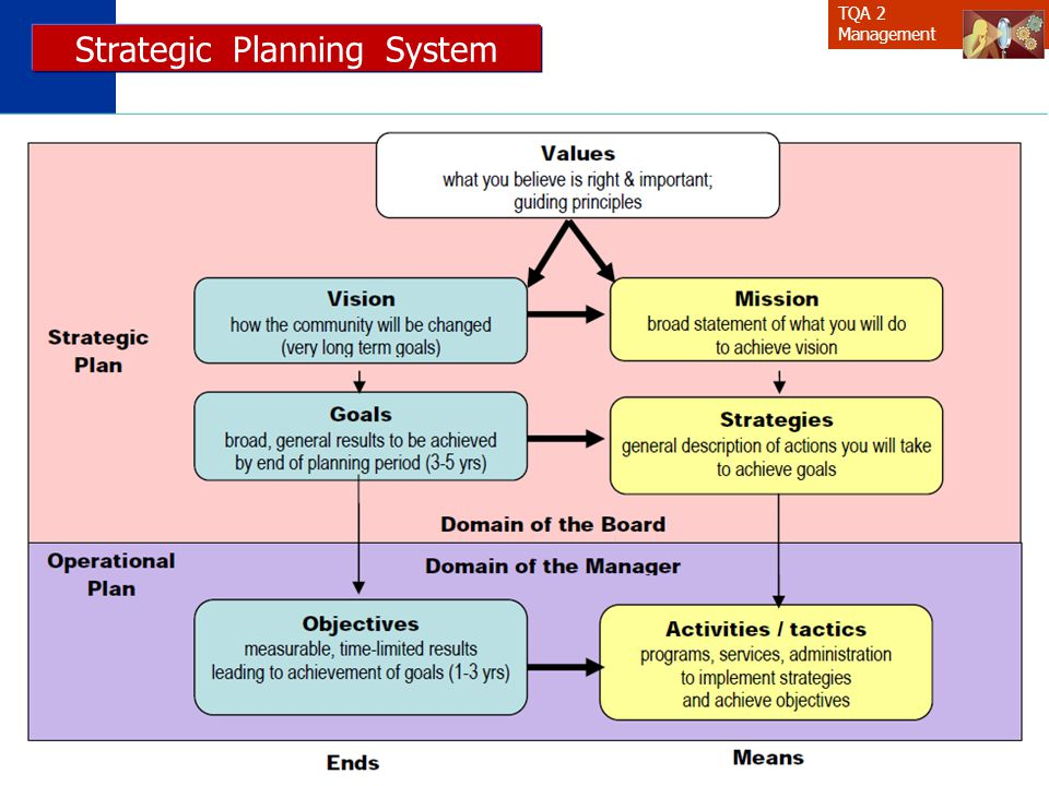 Strategic Planning System