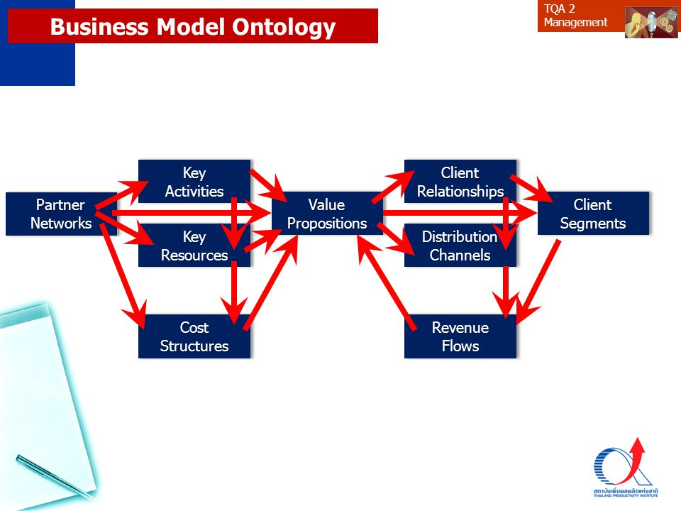 Business Model Ontology