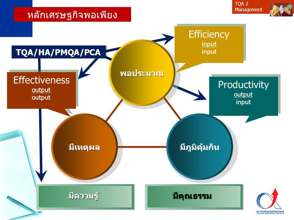 หลักเศรษฐกิจพอเพียง Efficiency Effectiveness Productivity พอประมาณ