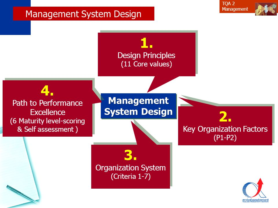 1. 4. 2. 3. Management System Design Management System Design