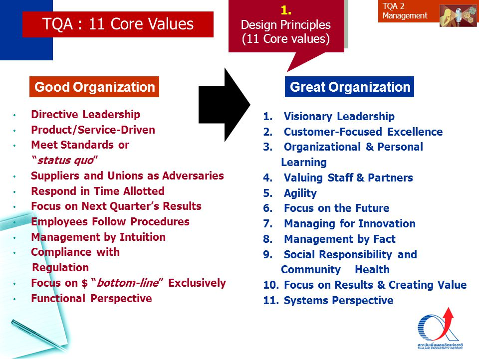 TQA : 11 Core Values Good Organization Great Organization 1.