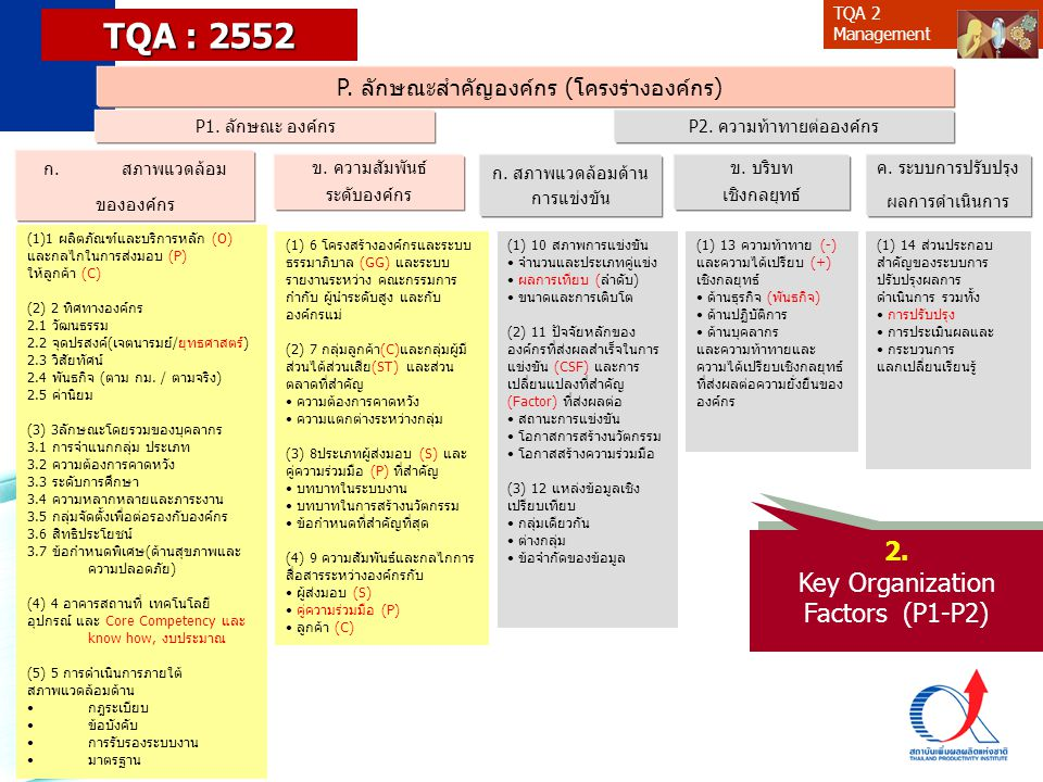 TQA : 2552 2. Key Organization Factors (P1-P2)