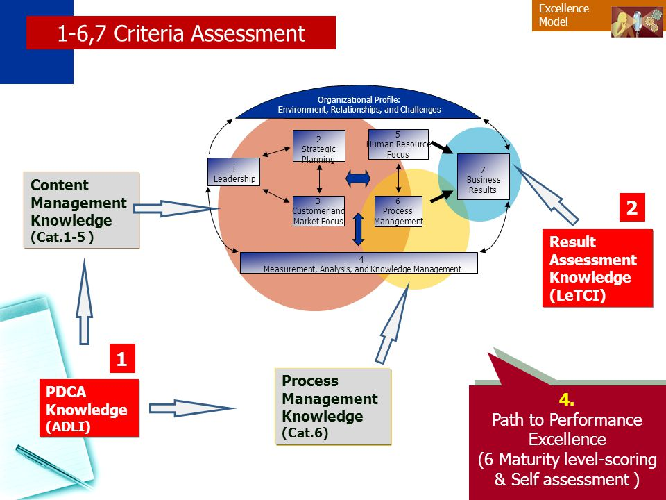 1-6,7 Criteria Assessment 2 1 4. Path to Performance Excellence