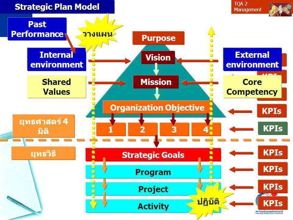 Organization Objective