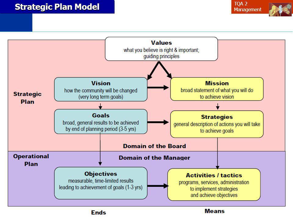Strategic Plan Model