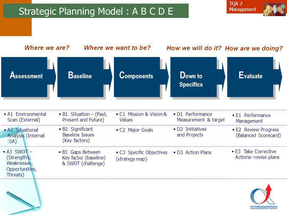 Strategic Planning Model : A B C D E