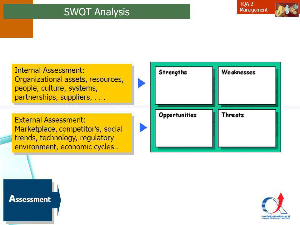 SWOT Analysis Assessment